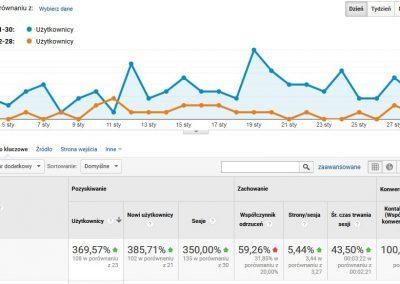 Wzrost ruchu na stronie o 369% - wykres z Google Analytics